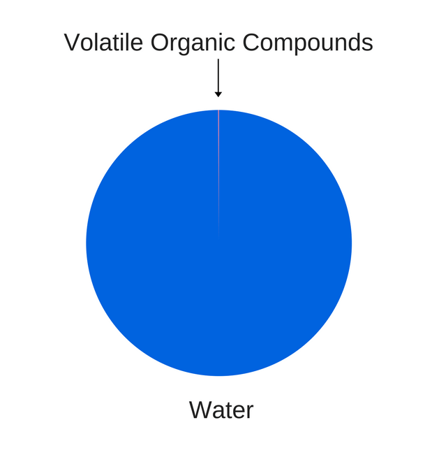 hydrolat hydrosol composition volatiles volatile compounds